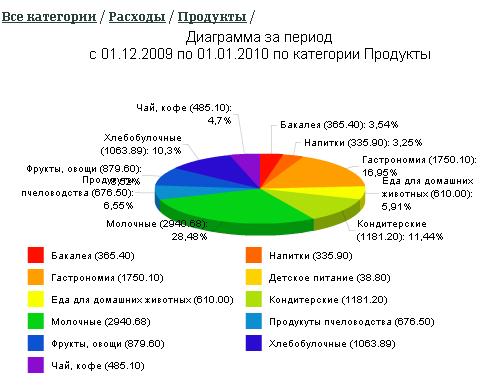 Круговая диаграмма расходов за период